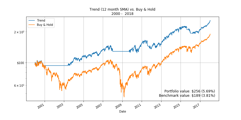 Backtesting 12-month SMA investing strategy with Pandas - Danny van