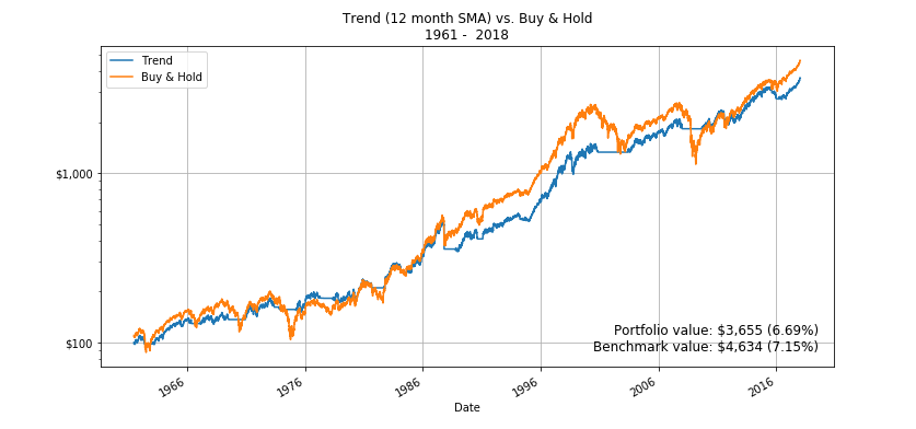 12-month SMA vs Buy & Hold
